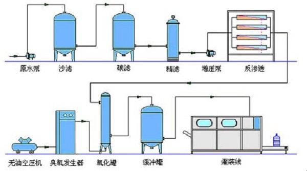 反滲透純凈水的系統組成