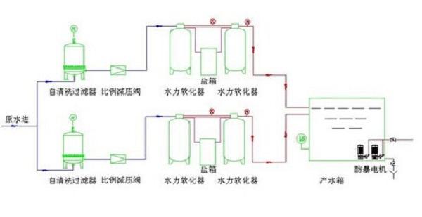 瓦斯抽采系統軟化水設備