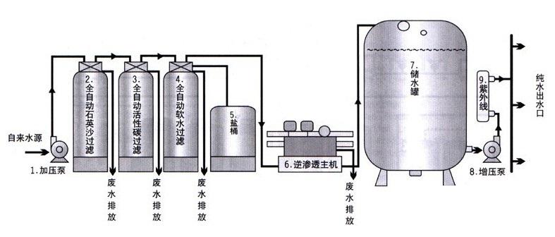 軟化水設備工藝流程